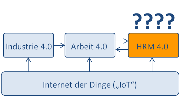 Smart HRM Delphi-Studie Prof. Strohmeier