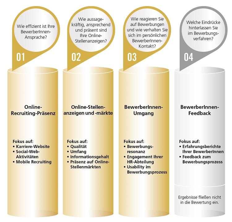 Studie Best Recruiters 4 Säulen Recruiting