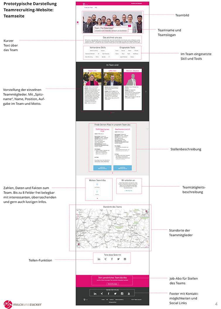 Konzept Teamseite AI-Team Telekom