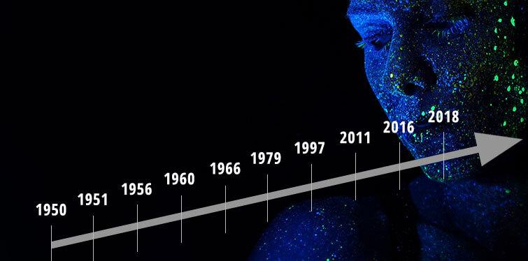 KI Milestones